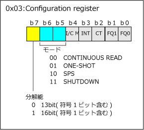 ADT7410_02