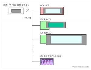 I2C_block