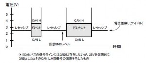 can-wave