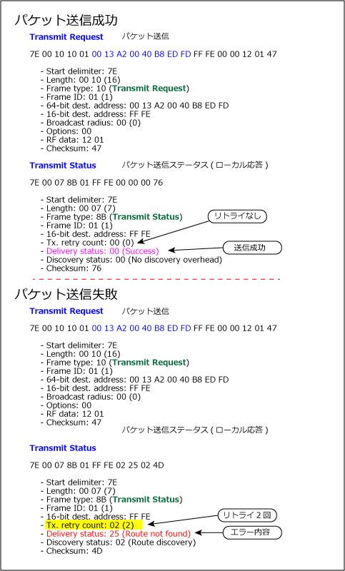 Unicast_log